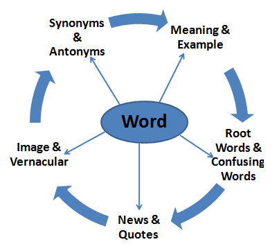 Word Meaning Box